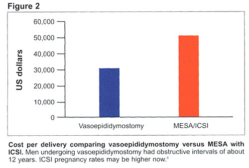 As You Can See Uncomplicated Vasectomy Reversal Is One Third The Cost Of Aspiration Plus ICSI For Every Pregnancy Achieved But What If Need A More